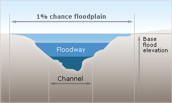 Flood boundaries diagram floodway floodplain